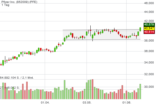 Pfizer Inc. (-0,27%)