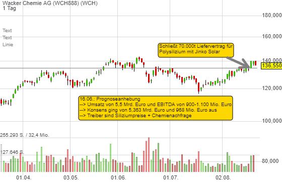 Wacker Chemie AG (-2,04%)