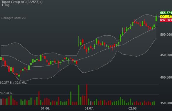 Tecan Group AG (4,42%)