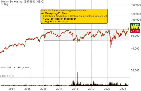 Henry Schein Inc. (5,55%)