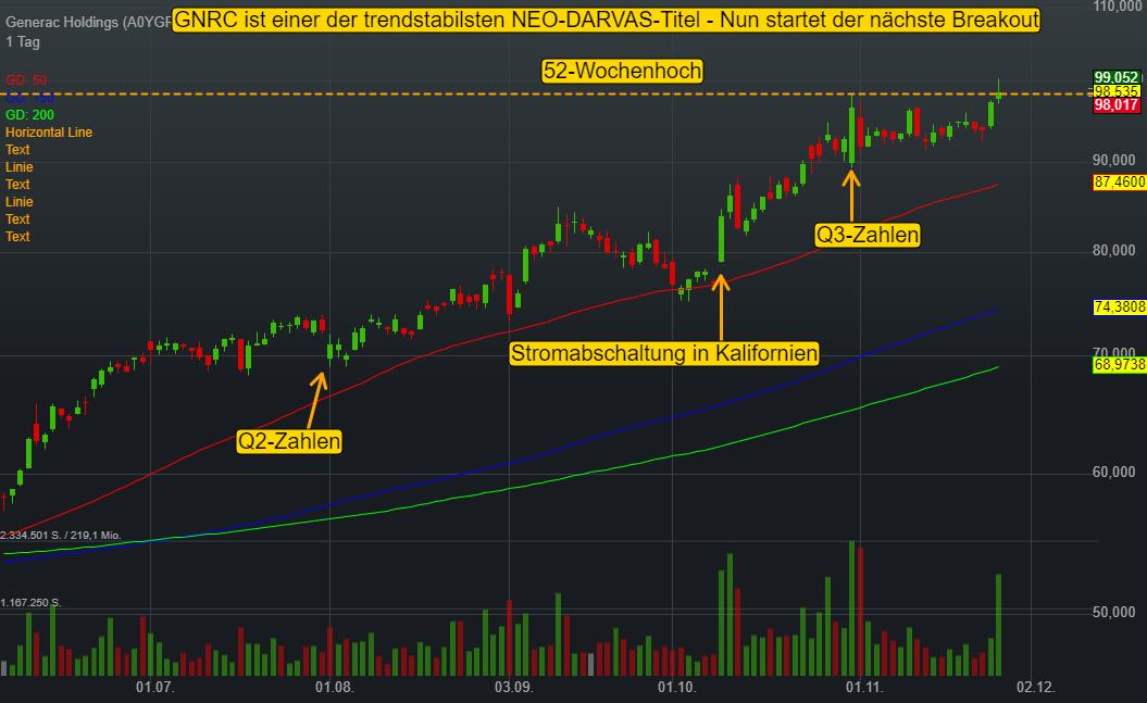 Generac Holdings (0,04%)