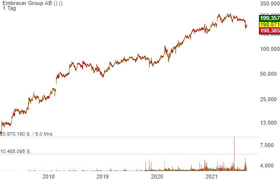Embracer Group AB (4,64%)