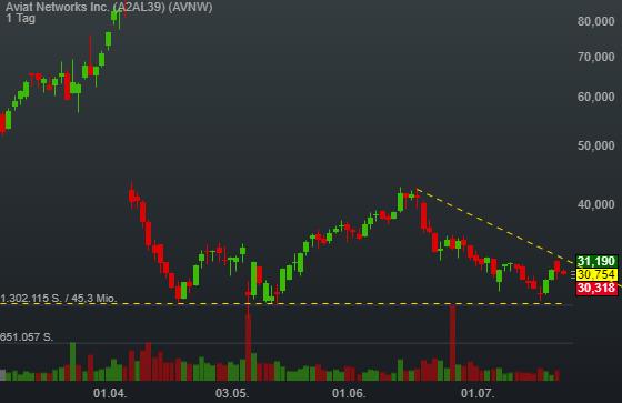 Aviat Networks Inc. (-0,57%)
