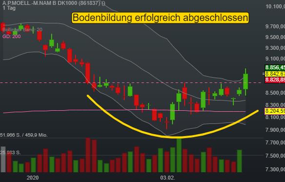 A.P.MOELL.-M.NAM B DK1000 (3,28%)