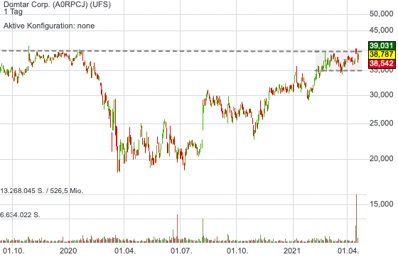 Domtar Corp. (0,11%)