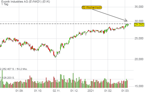 Evonik Industries AG (-0,03%)