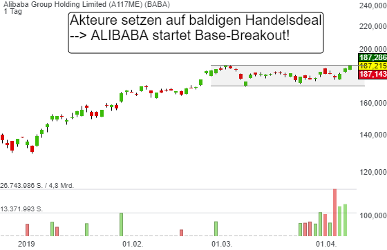 Alibaba Group Holding Limited (1,01%)