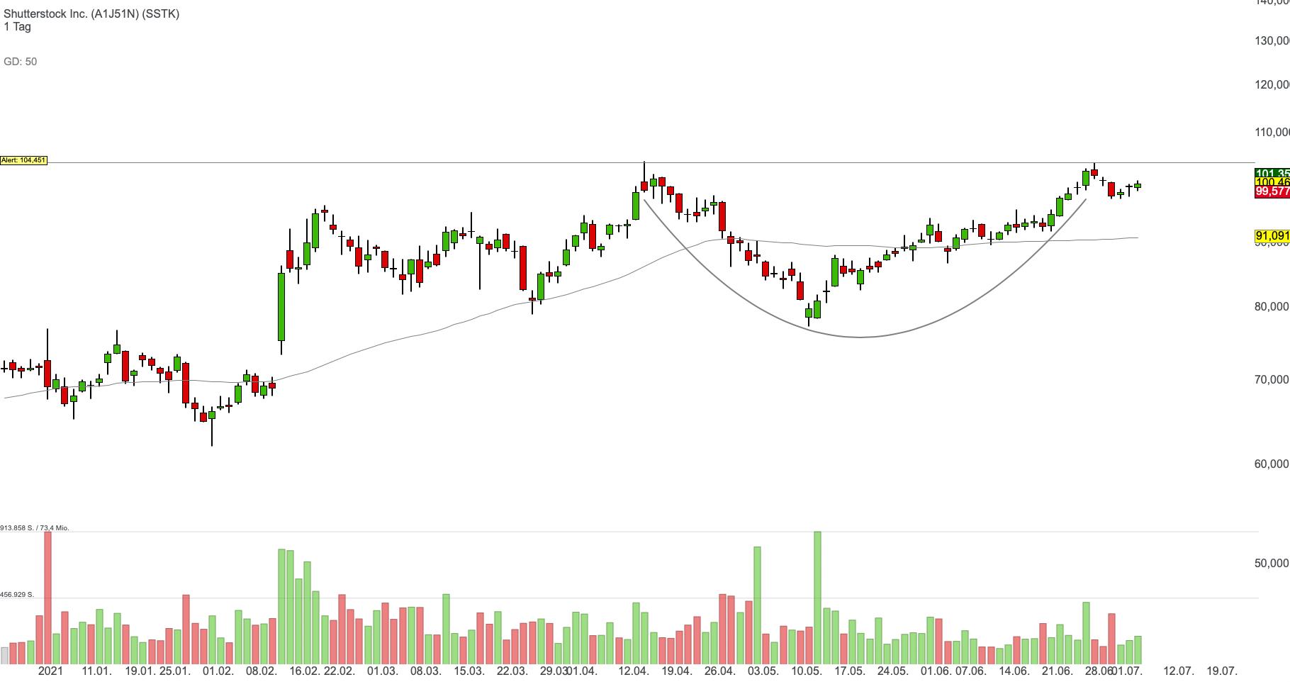 Shutterstock Inc. (-0,15%)