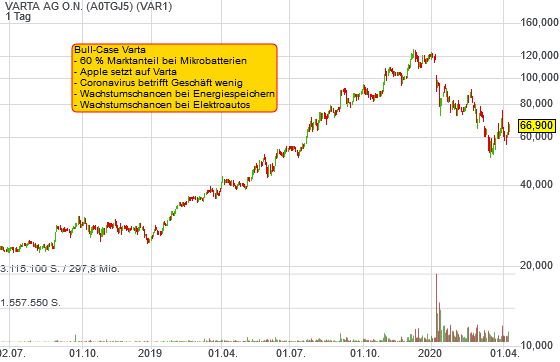VARTA AG O.N. (5,69%)