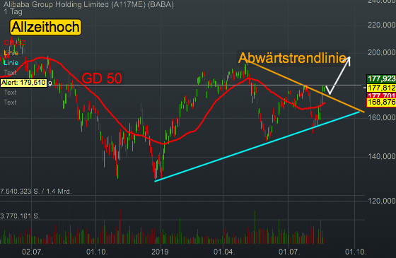 Alibaba Group Holding Limited (0,42%)
