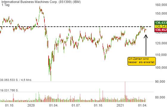 International Business Machines Corp. (2,57%)