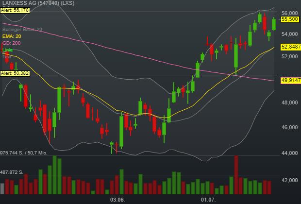 LANXESS AG (2,36%)