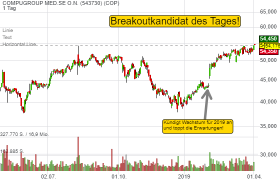 COMPUGROUP MED.SE O.N. (0,46%)