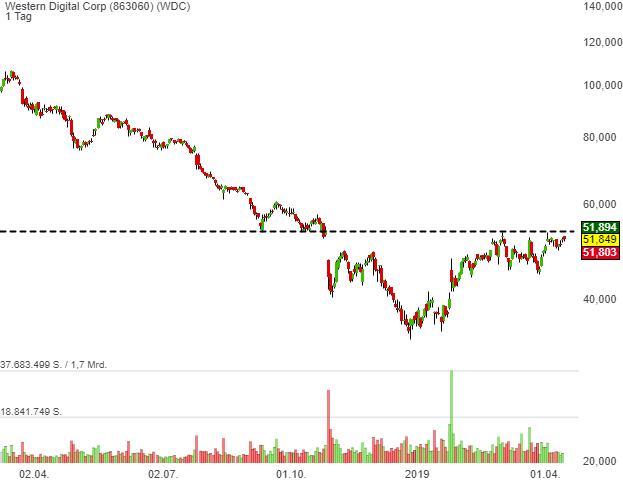 Western Digital Corp (0,04%)