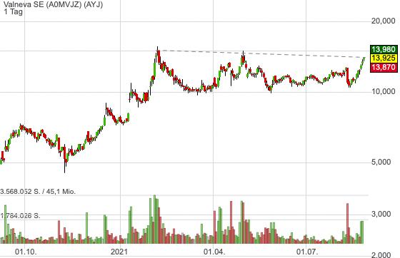 Valneva SE (3,00%)