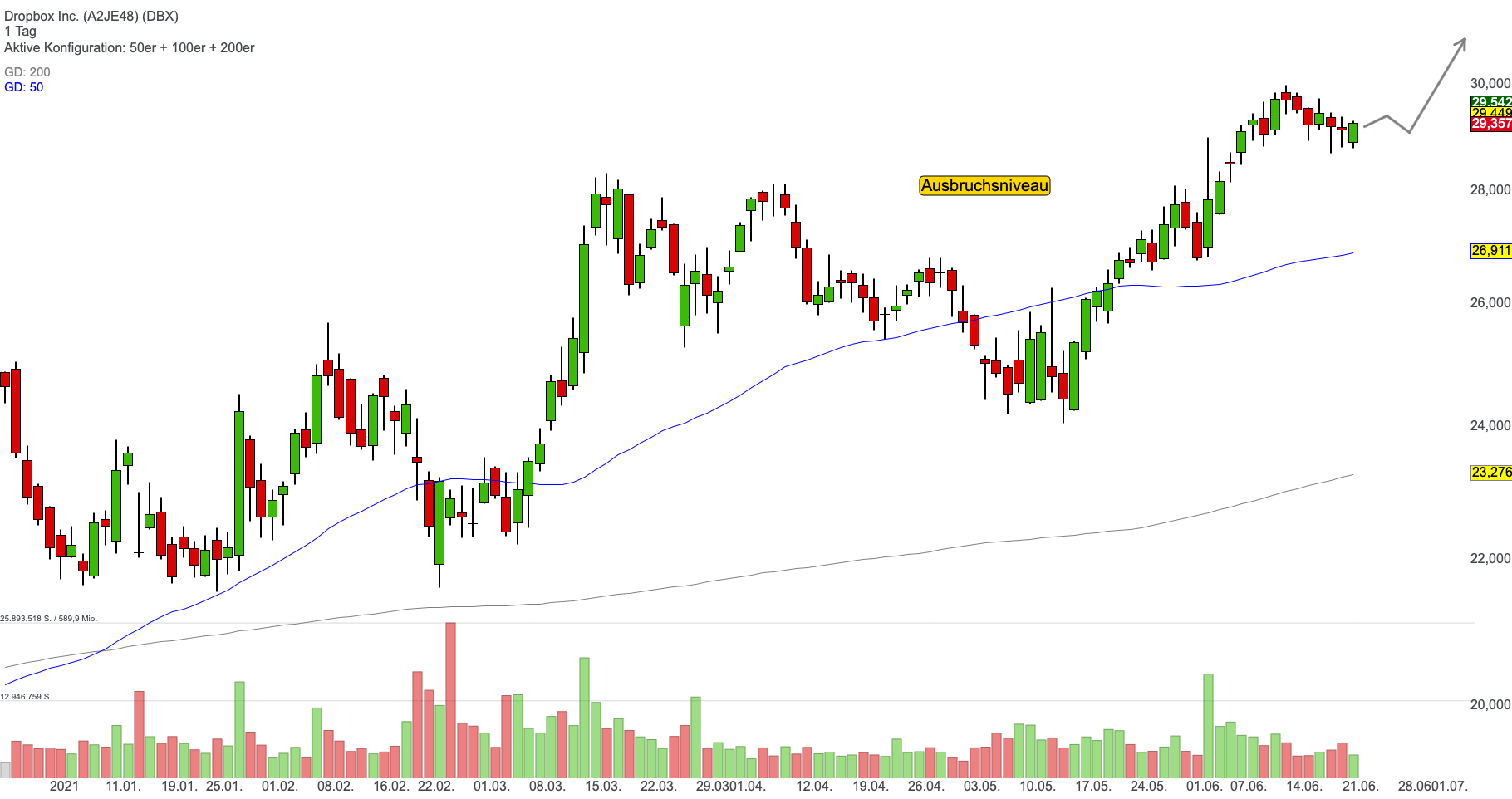 Dropbox Inc. (0,58%)