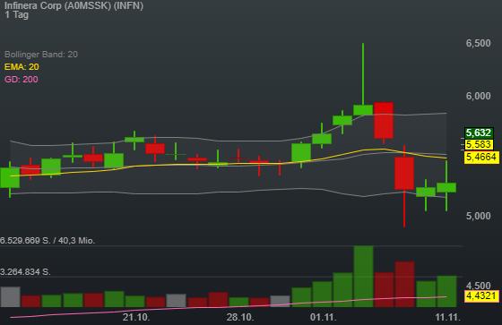 Infinera Corp (6,04%)