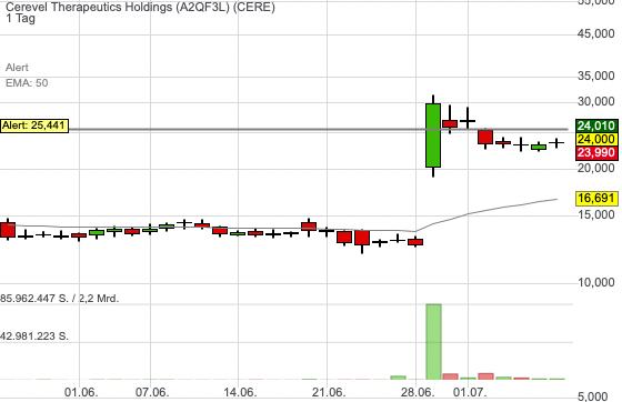 Cerevel Therapeutics Holdings (0,00%)