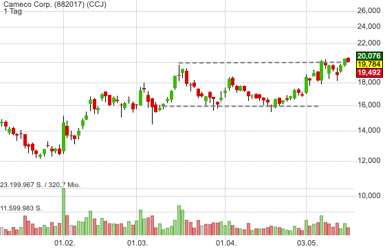 Cameco Corp. (-1,61%)