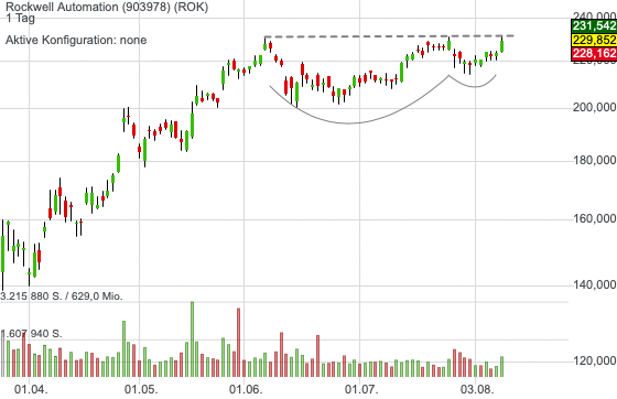 Rockwell Automation (0,23%)