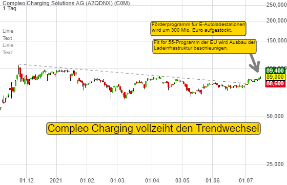 Compleo Charging Solutions AG (1,71%)