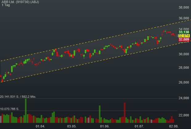 ABB Ltd. (-0,26%)