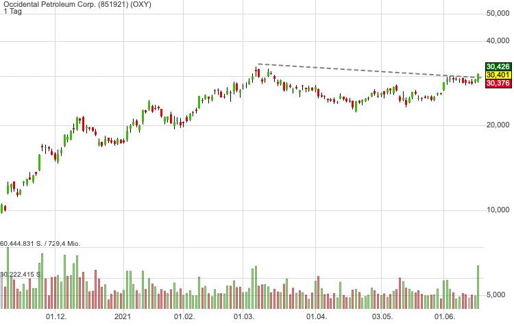 Occidental Petroleum Corp. (-0,45%)