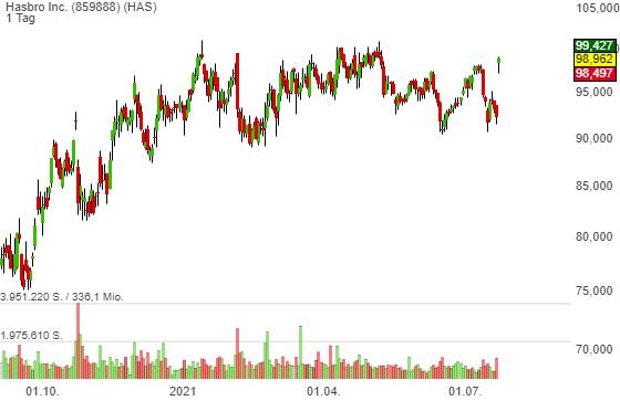Hasbro Inc. (7,09%)