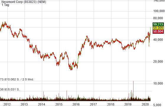 Newmont Corp (-1,27%)