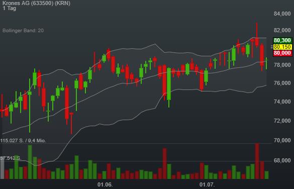 Krones AG (1,91%)