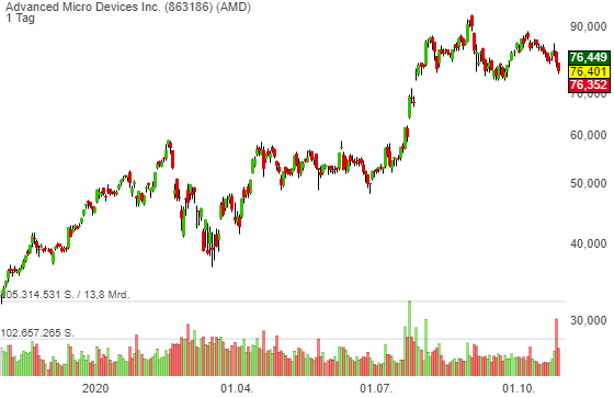 Advanced Micro Devices Inc. (0,00%)