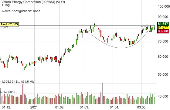 Valero Energy Corporation (-0,32%)