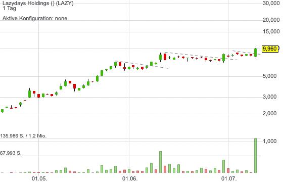 Lazydays Holdings (0,00%)