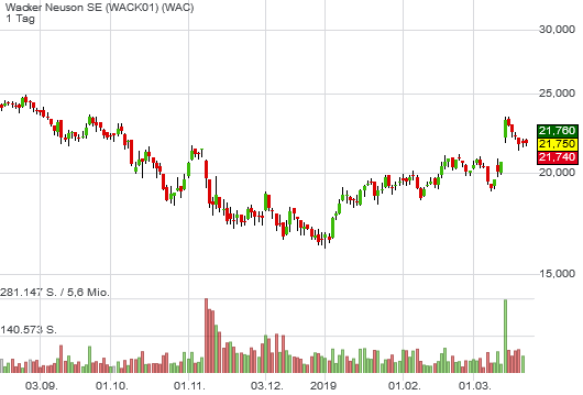 Wacker Neuson SE (-0,14%)