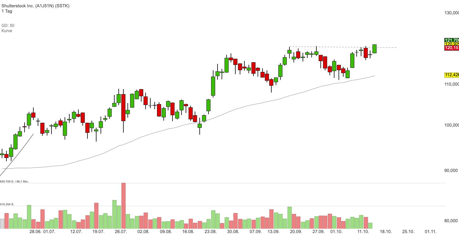 Shutterstock Inc. (2,51%)