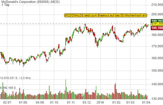 McDonald's Corporation (1,00%)
