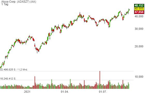 Alcoa Corp. (1,68%)