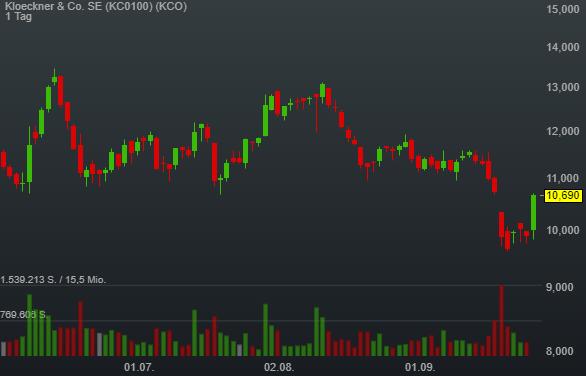 Kloeckner & Co. SE (7,82%)