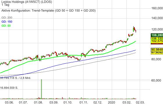 Leidos Holdings (-9,29%)