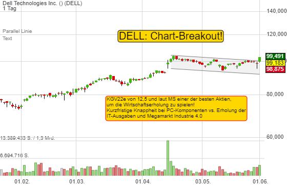 Dell Technologies Inc. (-3,44%)