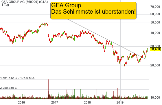 GEA GROUP AG (-0,04%)