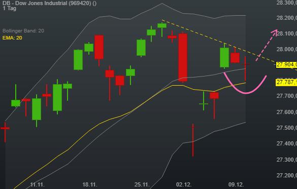 DB - Dow Jones Industrial (-0,06%)