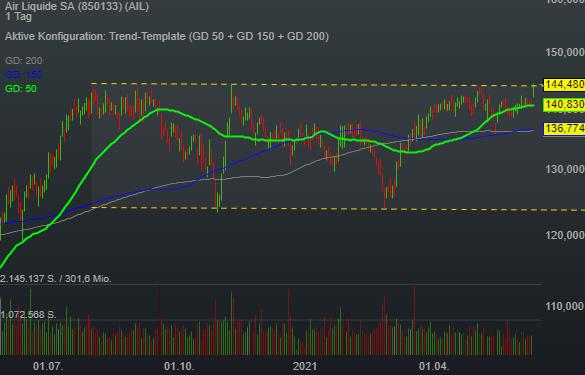 Air Liquide SA (2,53%)