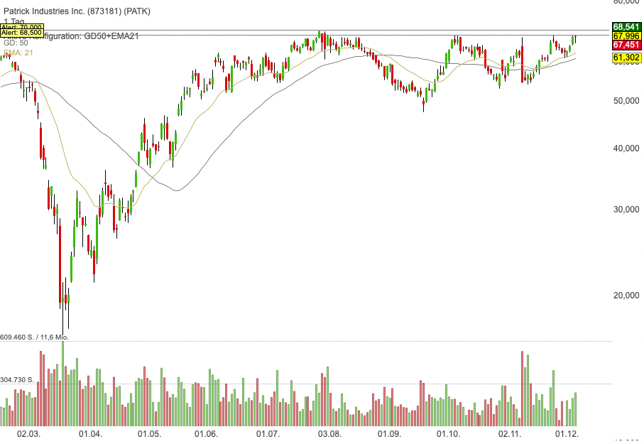Patrick Industries Inc. (0,08%)