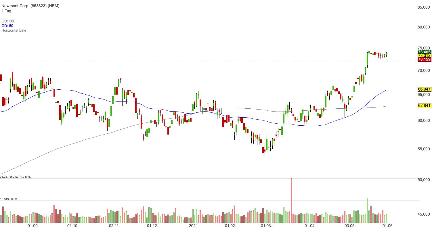 Newmont Corp. (-0,88%)