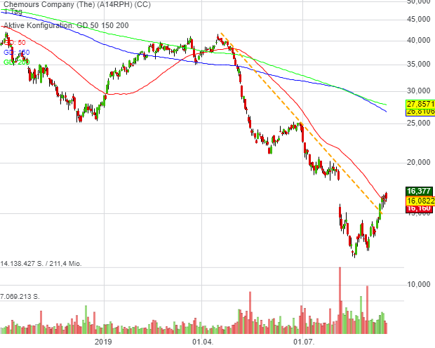 Chemours Company (The) (-0,50%)