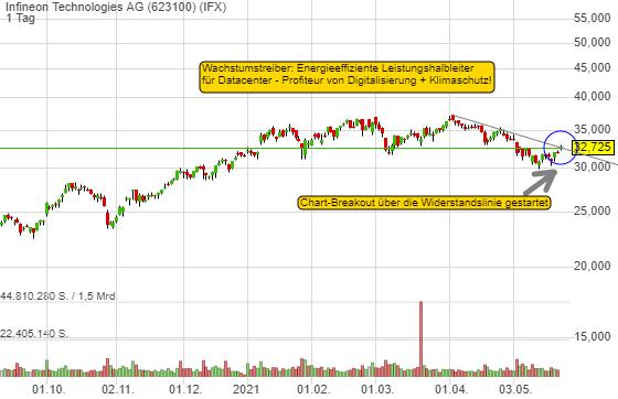 Infineon Technologies AG (2,96%)