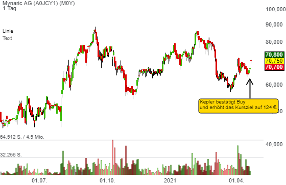 Mynaric AG (5,83%)