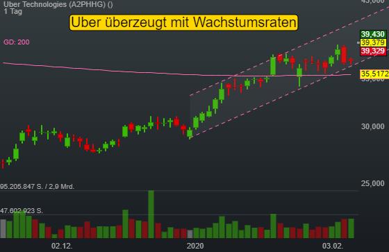 Uber Technologies (6,18%)