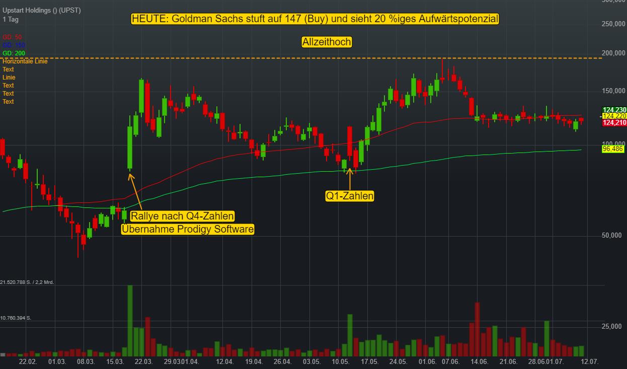 Upstart Holdings (3,52%)